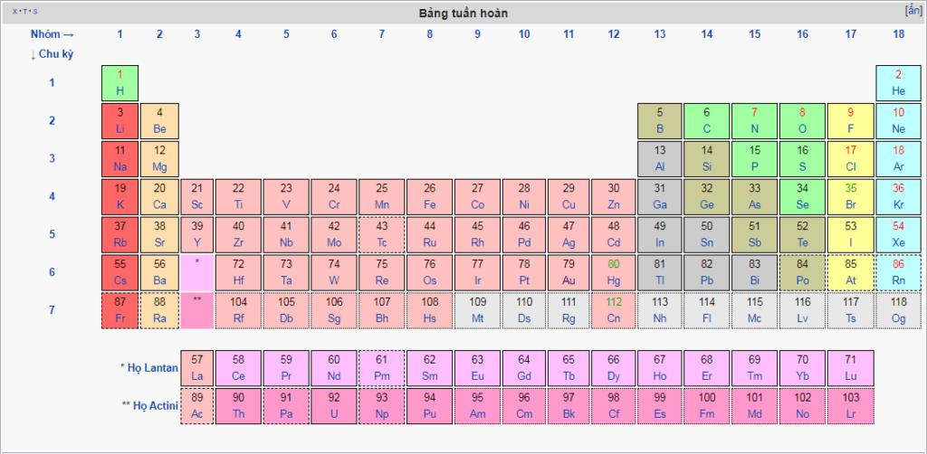 Hiện nay có bao nhiêu nguyên tố hóa học trong bảng tuần hoàn?